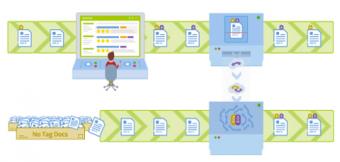 Machine Learning : démultiplier l'efficacité humaine dans la gestion de contenu
