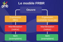 Appliquez le modèle FRBR avec PMB