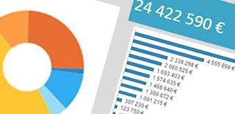 Reporting décisionnel - Comment consulter et diffuser simplement vos indicateurs clés ?