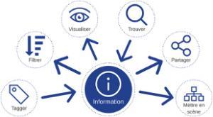Comment faciliter le partage et le travail collaboratif avec PMB ?