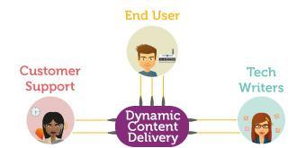 Le Dynamic Deliveryou comment tirer profit de votre documentation produit.