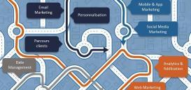 Optimisez la 'Customer Journey' de vos clients à l'aide d'une offre intégrée DMP – Marketing Automation