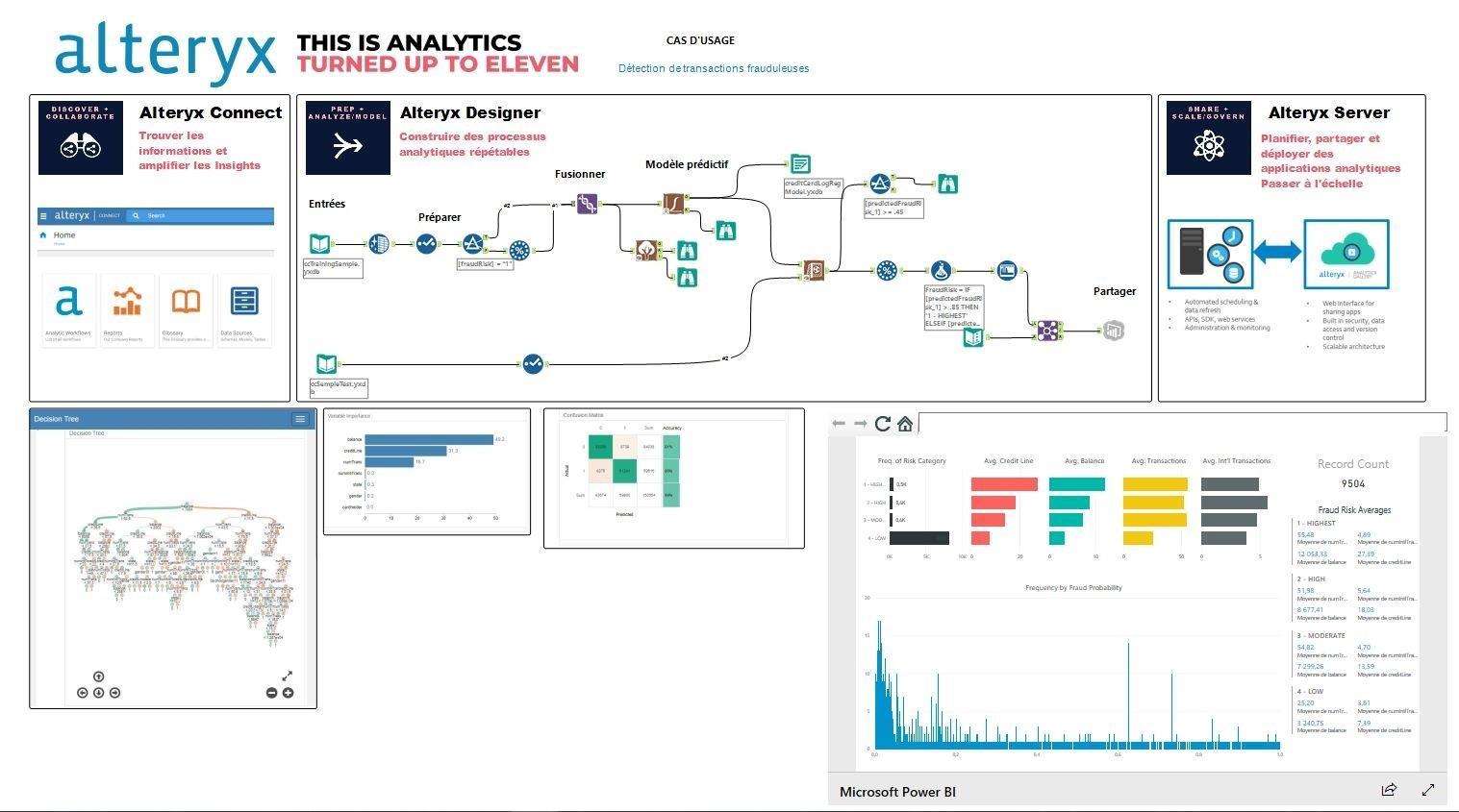 Analyses de données: Détection des fraudes