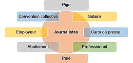 Journalistes et journalistes pigistes : quelles différences ?