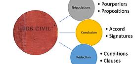Vente, production, coréalisation de spectacles : rappels des fondamentaux sur les contrats